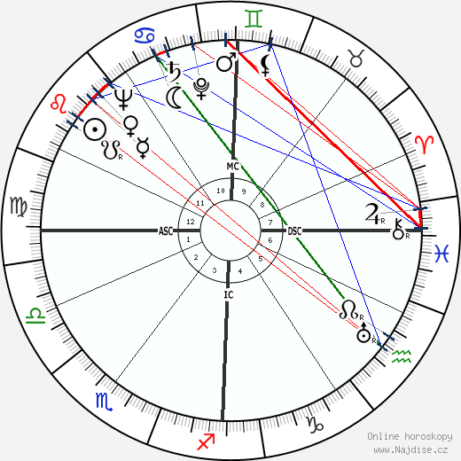 Maurice Teynac wikipedie wiki 2019, 2020 horoskop