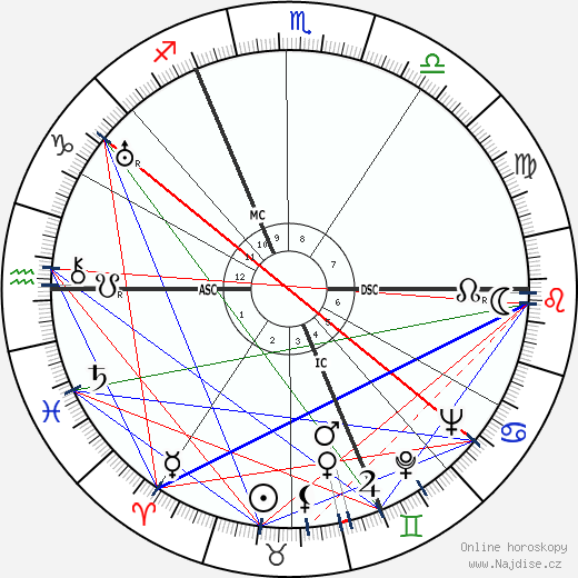 Maurice Thiriet wikipedie wiki 2019, 2020 horoskop