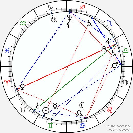 Mauricio Mejía wikipedie wiki 2019, 2020 horoskop