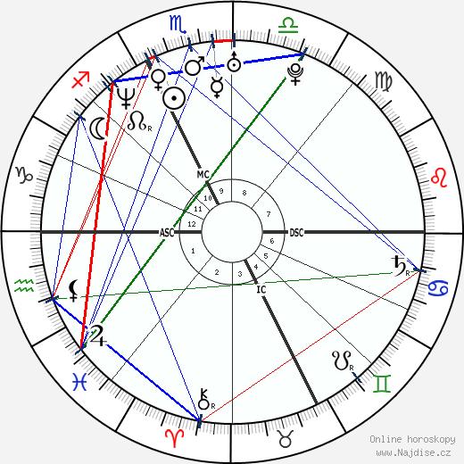 Maurizio Margaglio wikipedie wiki 2018, 2019 horoskop