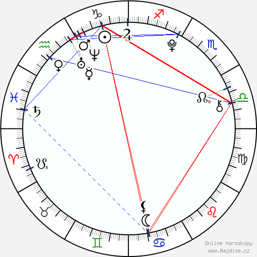 Max Baldry wikipedie wiki 2018, 2019 horoskop