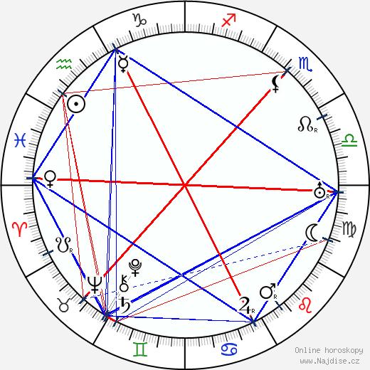 Max Beckmann wikipedie wiki 2018, 2019 horoskop
