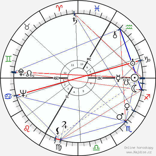 Max Bill wikipedie wiki 2019, 2020 horoskop