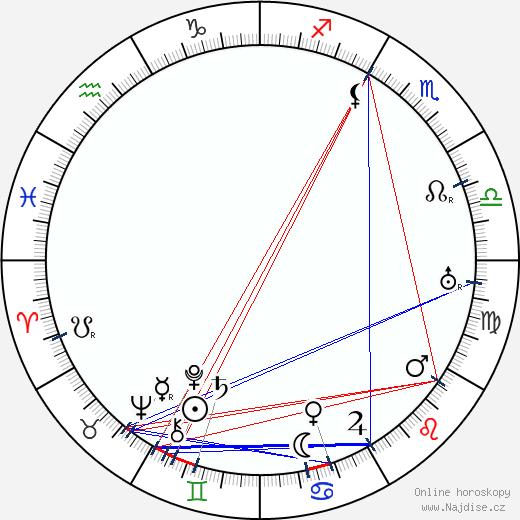 Max Brod wikipedie wiki 2020, 2021 horoskop