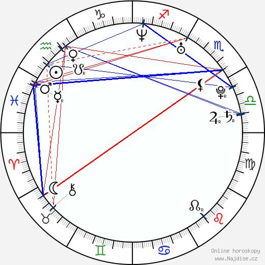 Max Brown wikipedie wiki 2019, 2020 horoskop