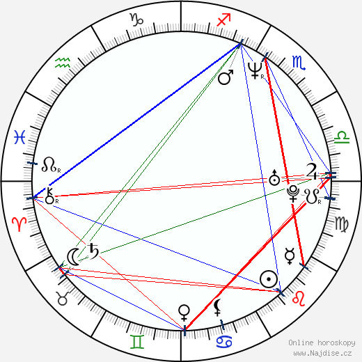 Max Cavalera wikipedie wiki 2019, 2020 horoskop