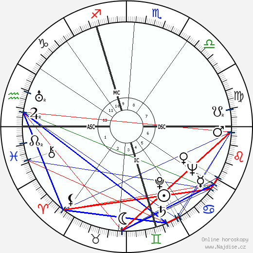 Max Douy wikipedie wiki 2017, 2018 horoskop