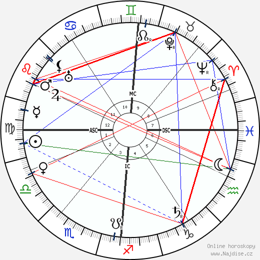 Max Factor wikipedie wiki 2017, 2018 horoskop