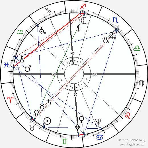 Max Frisch wikipedie wiki 2019, 2020 horoskop