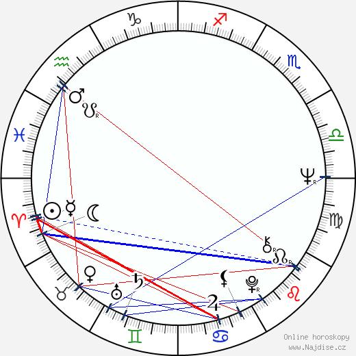 Max Gail wikipedie wiki 2018, 2019 horoskop