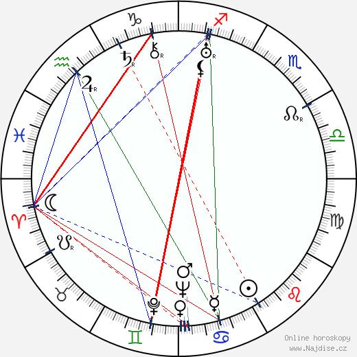 Max Jaap wikipedie wiki 2018, 2019 horoskop