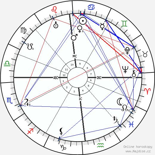 Max Jacob wikipedie wiki 2017, 2018 horoskop