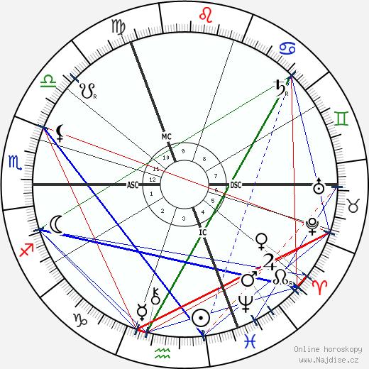 Max Klinger wikipedie wiki 2018, 2019 horoskop