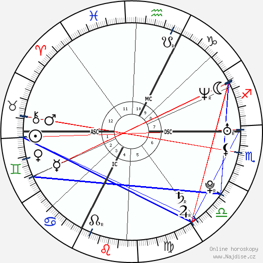 Max Mutzke wikipedie wiki 2019, 2020 horoskop