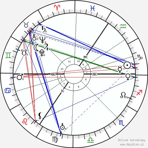 Max Pechstein wikipedie wiki 2020, 2021 horoskop