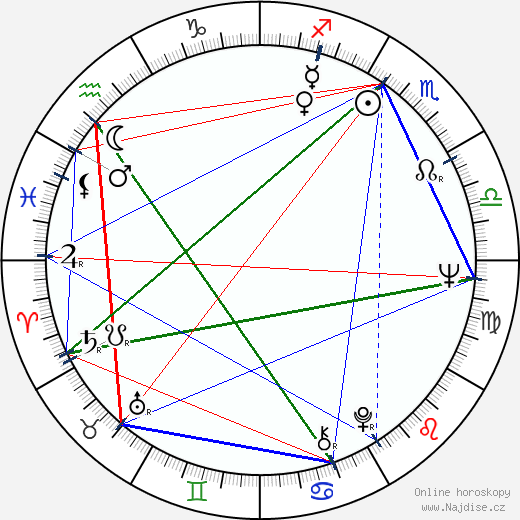 Max Phipps wikipedie wiki 2019, 2020 horoskop