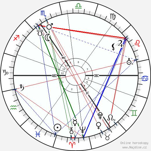 Max Reger wikipedie wiki 2018, 2019 horoskop