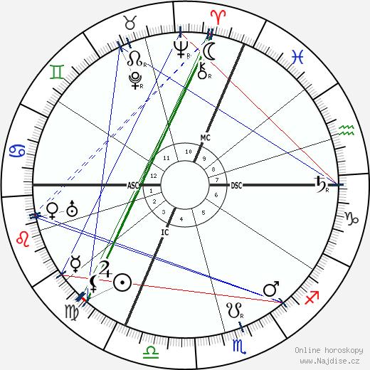 Max Reinhardt wikipedie wiki 2018, 2019 horoskop