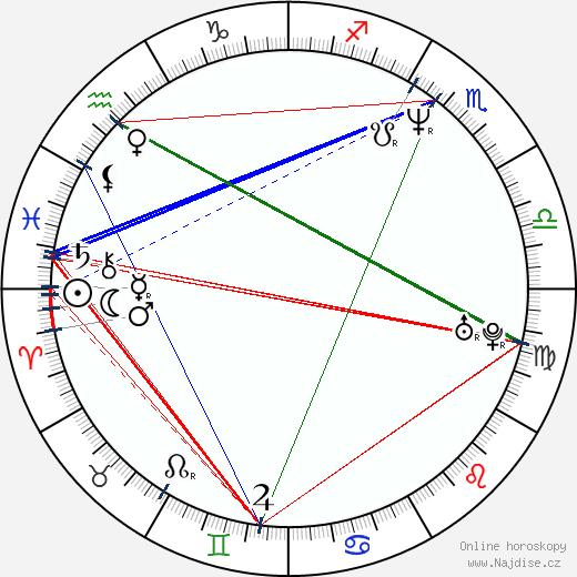 Max Richter wikipedie wiki 2019, 2020 horoskop