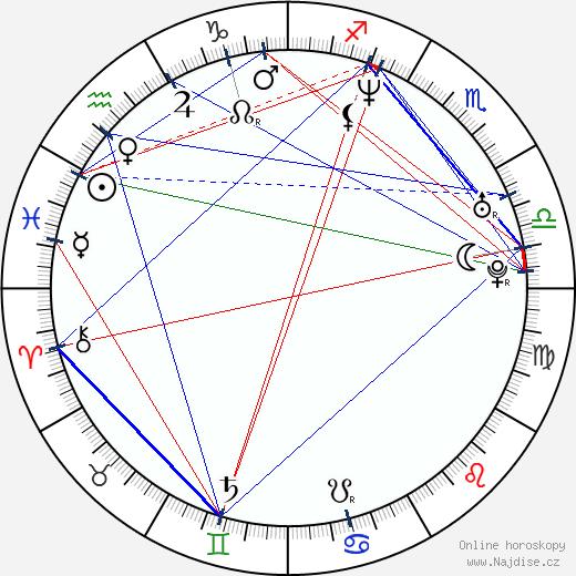 Max Schaaf wikipedie wiki 2017, 2018 horoskop