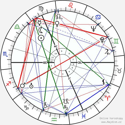 Max Schmeling wikipedie wiki 2019, 2020 horoskop