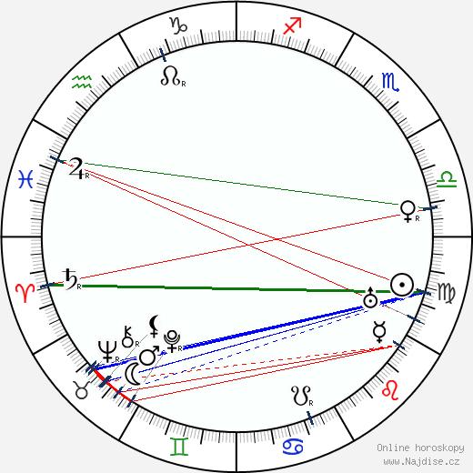 Max Schreck wikipedie wiki 2020, 2021 horoskop