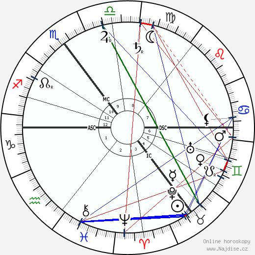 Max Skladanowsky wikipedie wiki 2019, 2020 horoskop