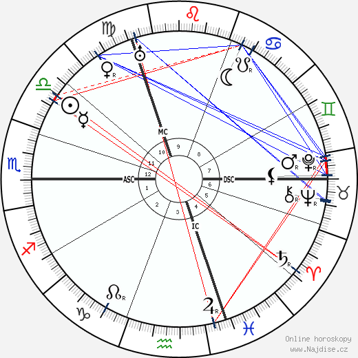 Max von Laue wikipedie wiki 2018, 2019 horoskop
