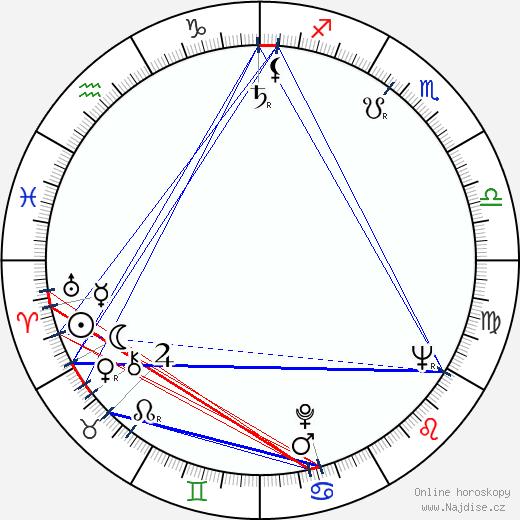 Max von Sydow wikipedie wiki 2019, 2020 horoskop