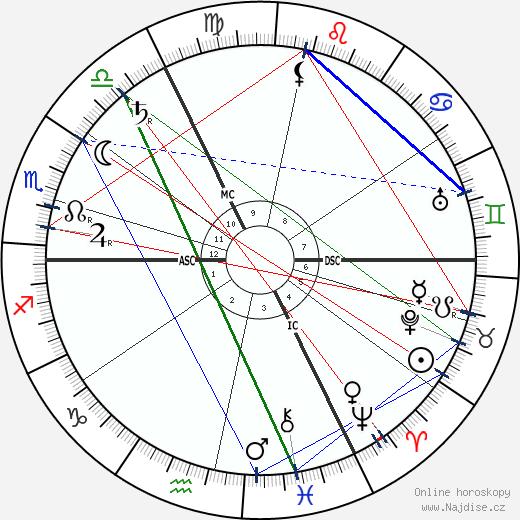 Max Weber wikipedie wiki 2018, 2019 horoskop