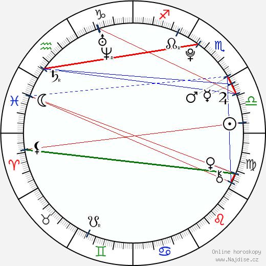 Max Whitaker wikipedie wiki 2018, 2019 horoskop