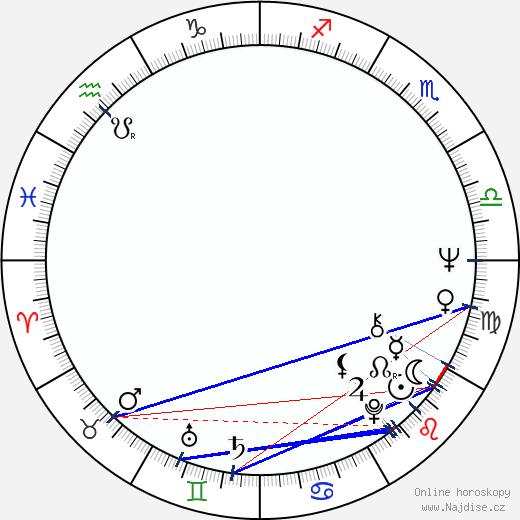 Max Wright wikipedie wiki 2020, 2021 horoskop