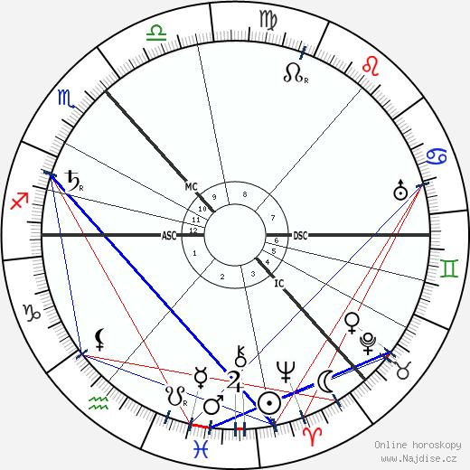Maxim Gorkij wikipedie wiki 2018, 2019 horoskop