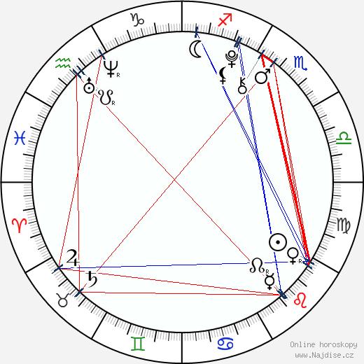 Maxim Knight wikipedie wiki 2018, 2019 horoskop