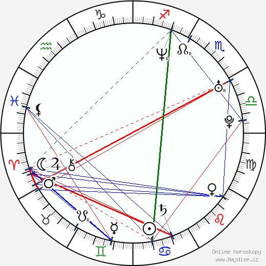 Maxim Mehmet wikipedie wiki 2020, 2021 horoskop