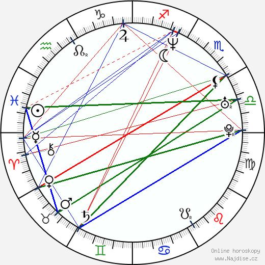 Maxim Roy wikipedie wiki 2018, 2019 horoskop