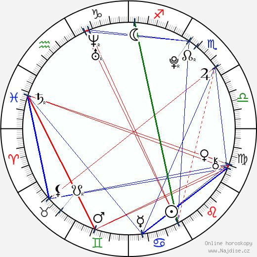 Maxim Šibajev wikipedie wiki 2019, 2020 horoskop