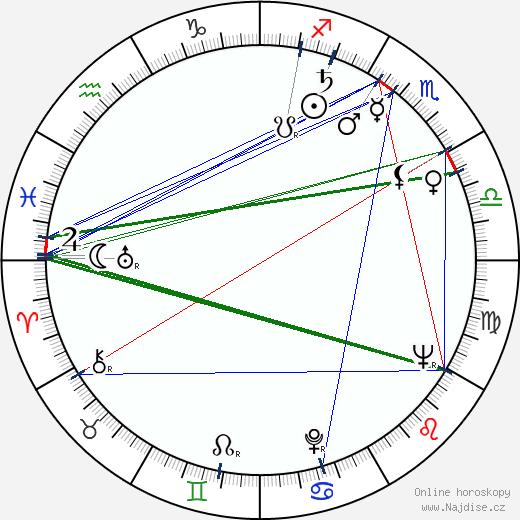 Maximilián Remeň wikipedie wiki 2019, 2020 horoskop