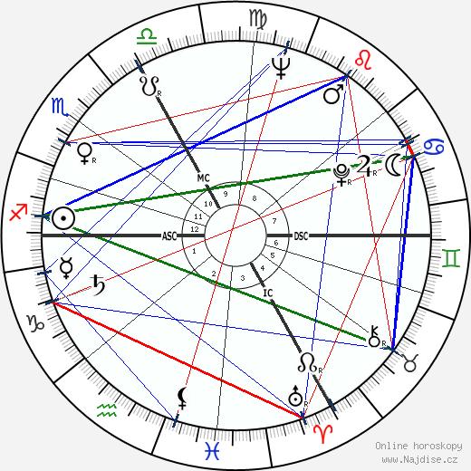 Maximilian Schell wikipedie wiki 2019, 2020 horoskop