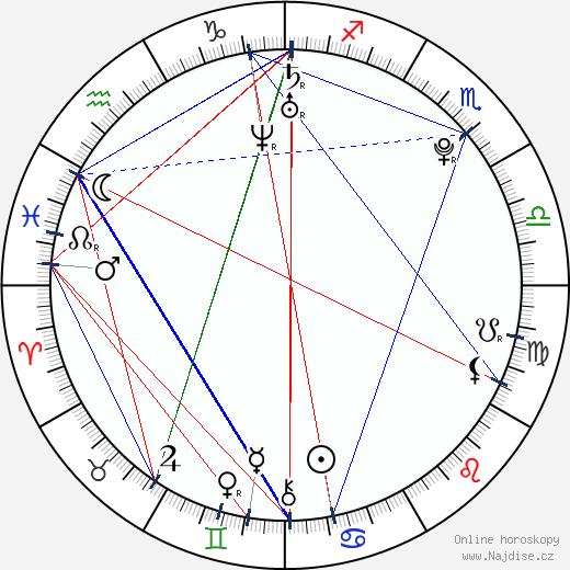 Maximilian Schlichter wikipedie wiki 2019, 2020 horoskop