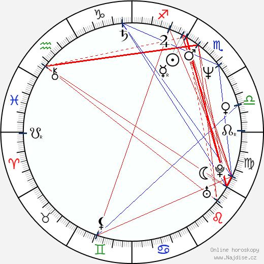 Maxwell Caulfield wikipedie wiki 2019, 2020 horoskop