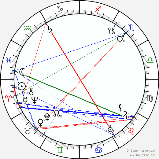May Foster wikipedie wiki 2019, 2020 horoskop