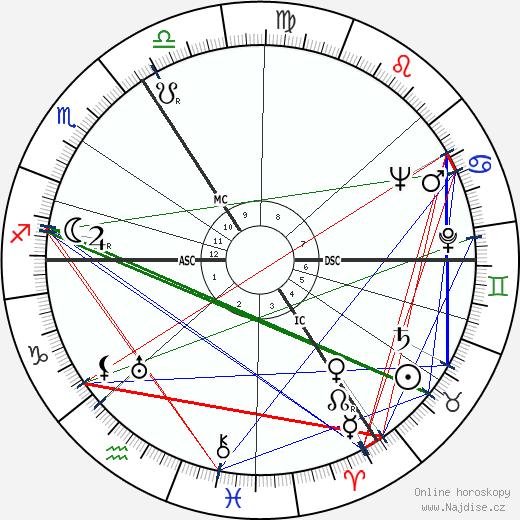 May Sarton wikipedie wiki 2017, 2018 horoskop