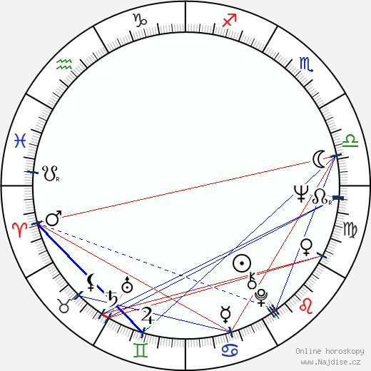 May Spils wikipedie wiki 2018, 2019 horoskop