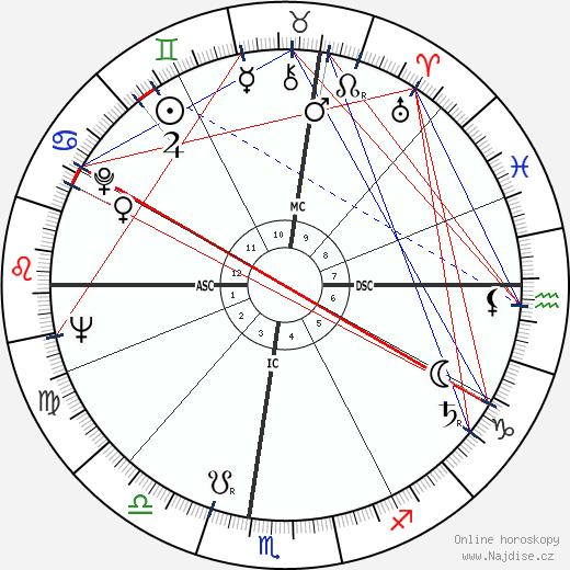 Meade Roberts wikipedie wiki 2018, 2019 horoskop