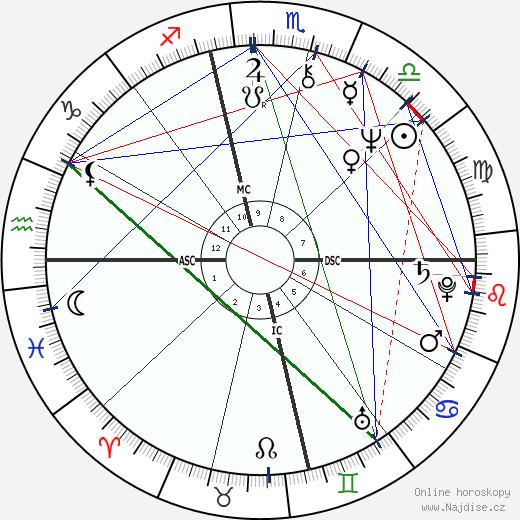 Meat Loaf wikipedie wiki 2018, 2019 horoskop