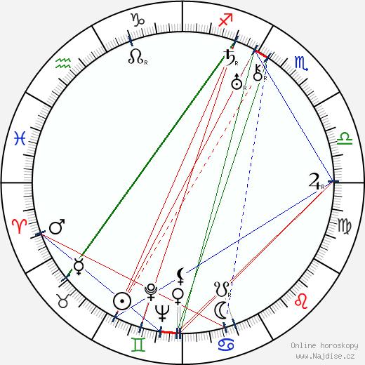 Meda Valentová wikipedie wiki 2020, 2021 horoskop