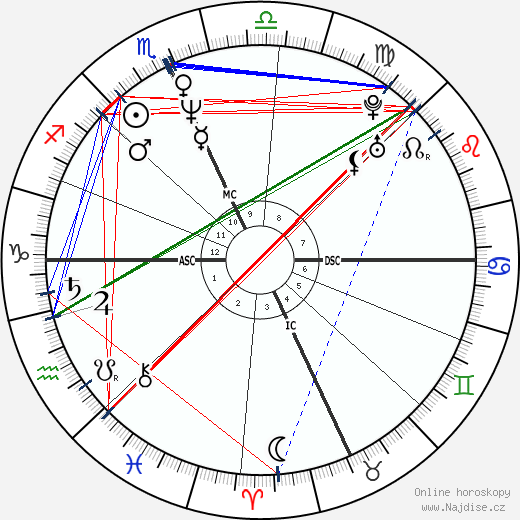 Meg Ryan wikipedie wiki 2019, 2020 horoskop