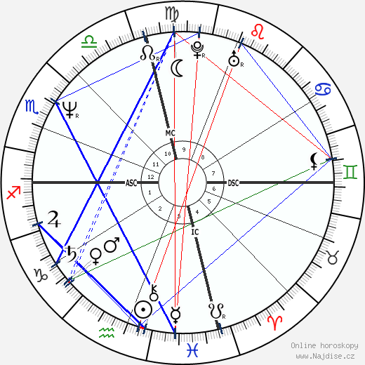 Meg Tilly wikipedie wiki 2018, 2019 horoskop