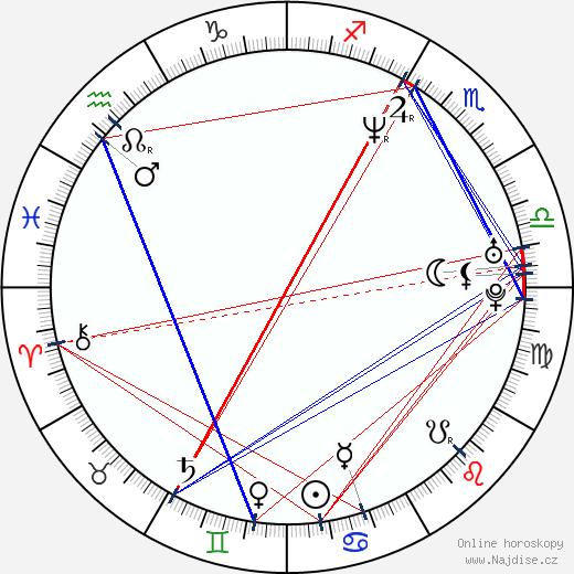 Megan Fahlenbock wikipedie wiki 2019, 2020 horoskop